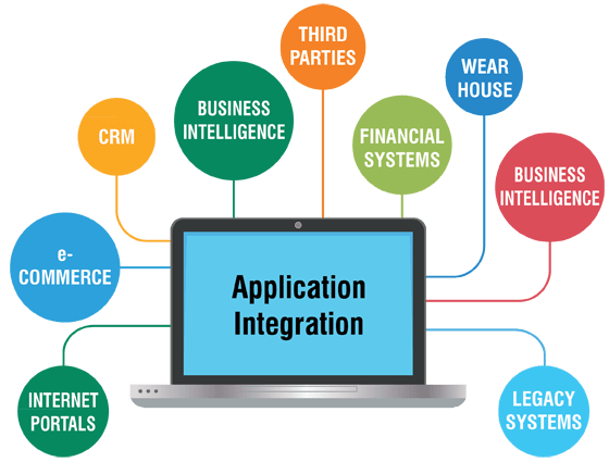 application-integration